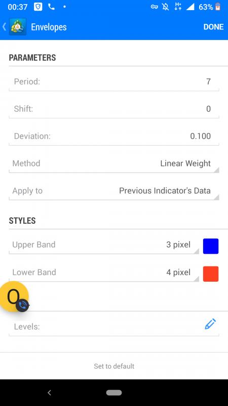 Best MT4 Mobile Strategies & Custom Mobile MT4 Indicators
