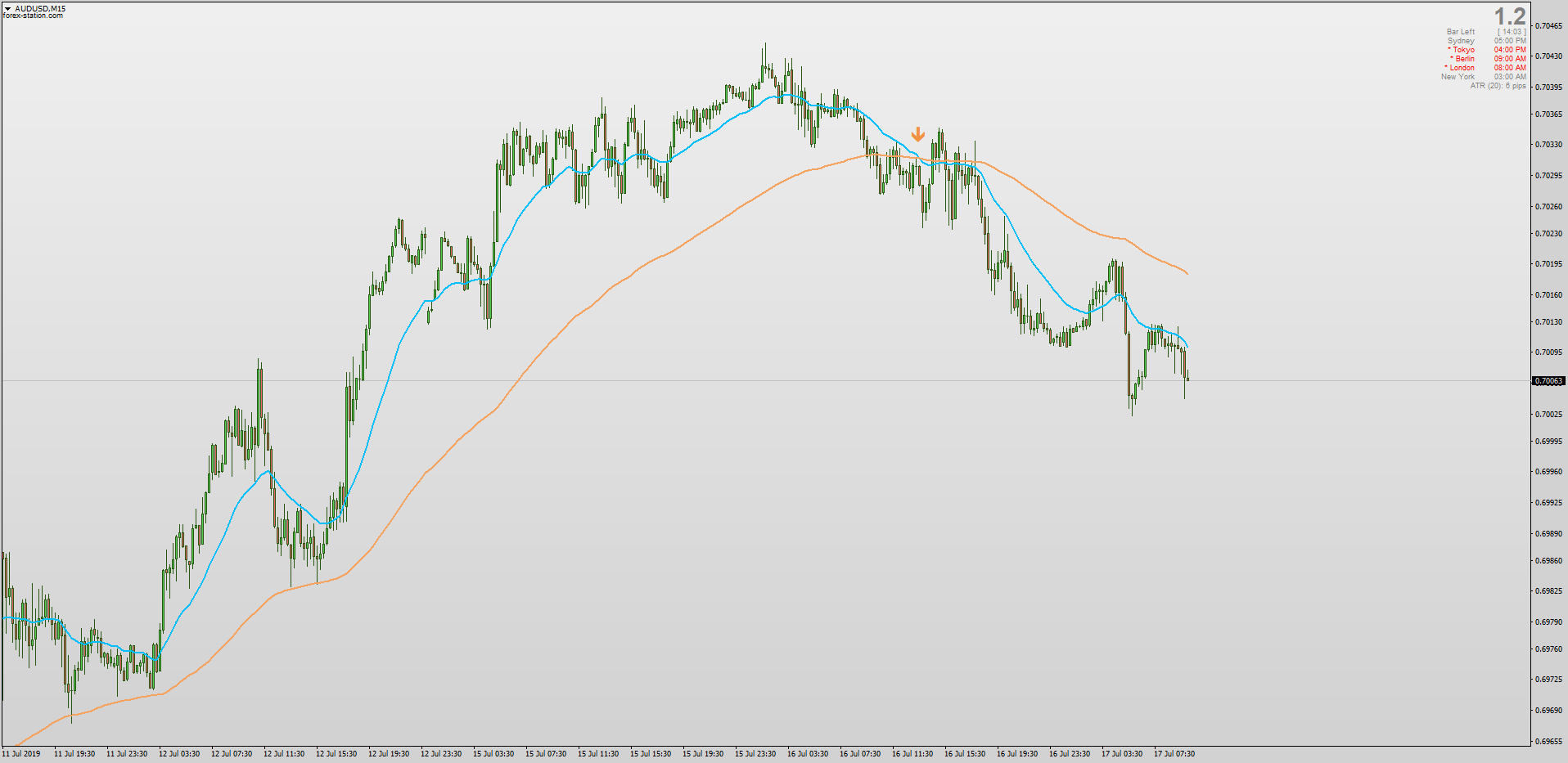Non repainting Moving Average Cross for MT4 with MTF Alerts png