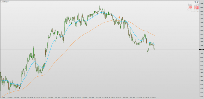 Non repainting Moving Average Cross for MT4 with MTF Alerts.png