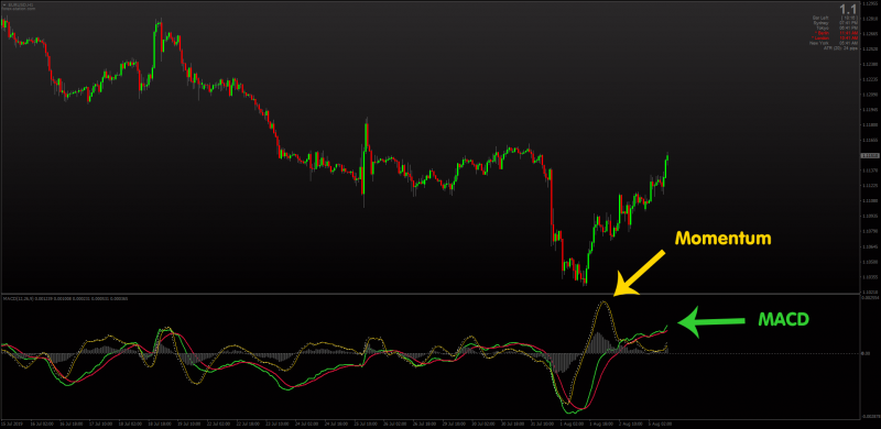 Traditional MACD indicator with Momentum Alerts for MT4.png