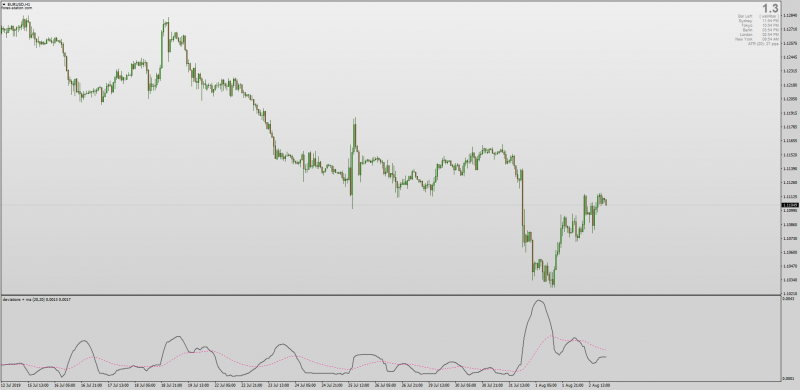 Standard Deviation and Moving Average Cross indicator for MT4.png