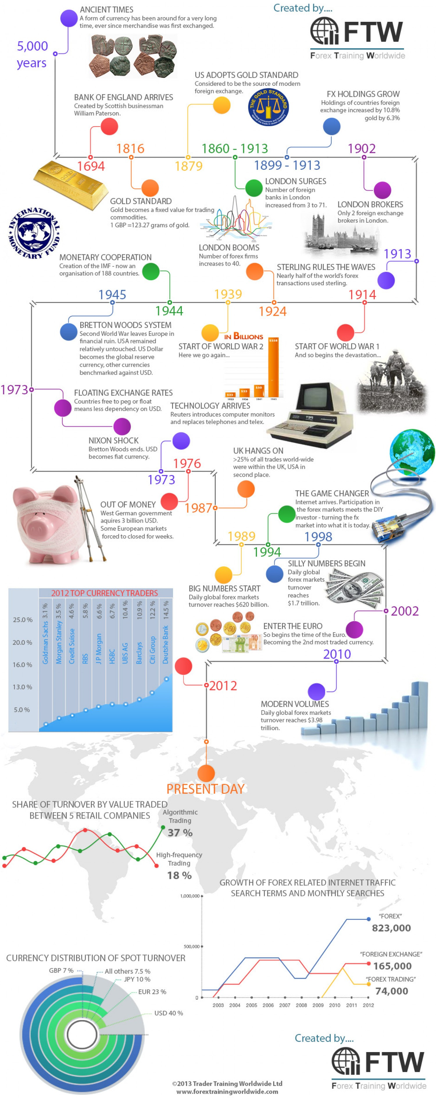 The history of Forex trading - Page 28