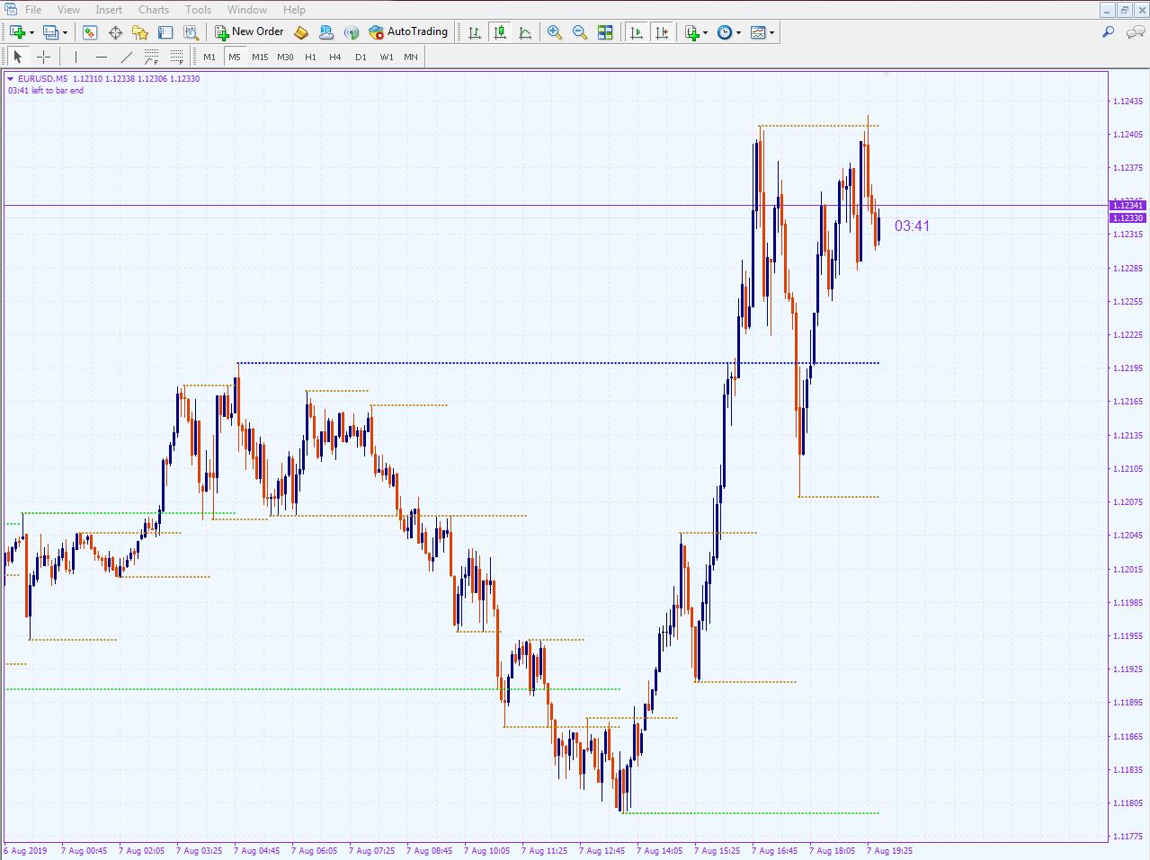 Fibonacci, Trendlines, Support Resistance & Pivot Point