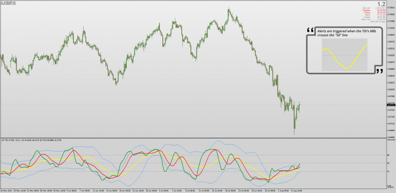 TDI indicator with Market Base Line Crossing 50 Alerts for MT4.png