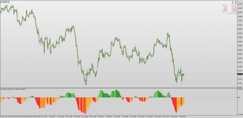 MACD Color Historam EMA with Alerts for MT4.png