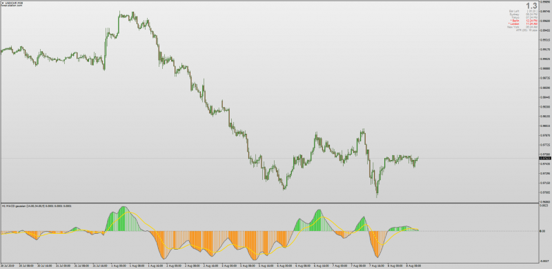 MACD Gaussian indicator with MTF for MT4.png