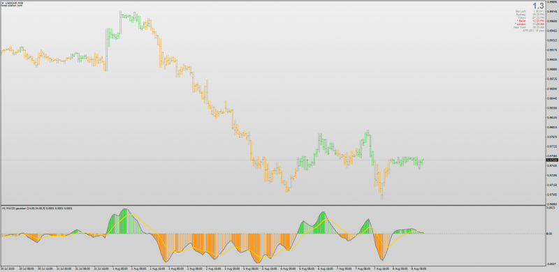 MACD Gaussian Bars Overlay MTF for MT4.png