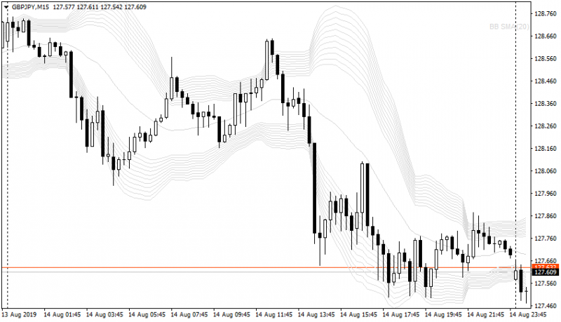 GBPJPY20190814M15a.png