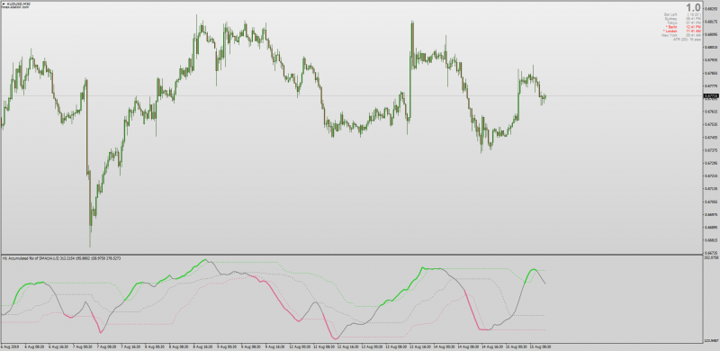 Dynamic Zone Accumulated RSI Averages + MTF + Alerts for MT4.png