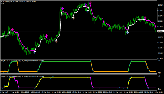 step ma forex indicator