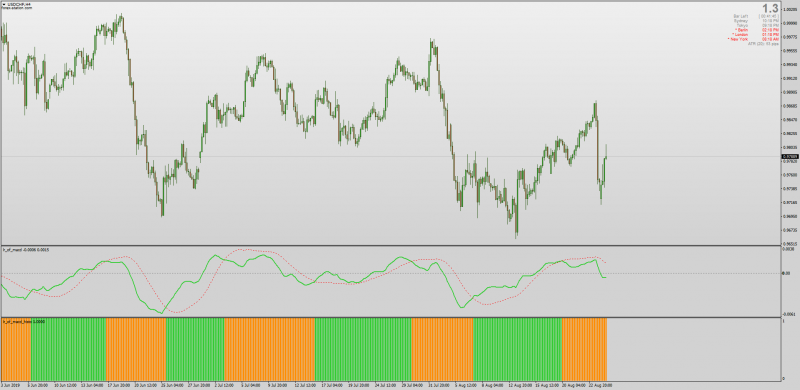 LR Of MACD indicator set with Histogram for MT4.png