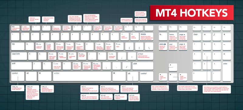 MT4 Keyboard Hotkeys & Shortcuts Cheat Sheet