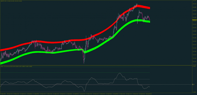 macd-pivots-pacois-sal-channels.png