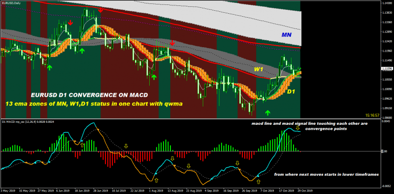 convergence points on macd.png