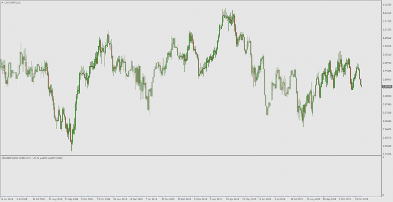 usdchf-d1-alpari-international.png