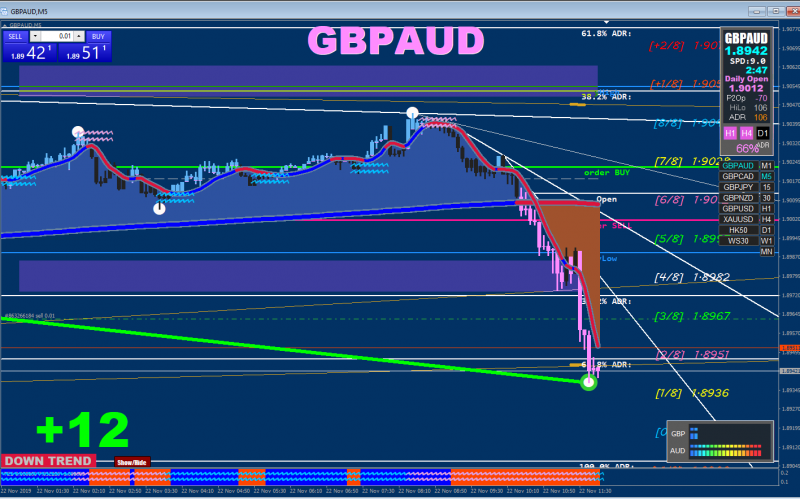 22 11 19 GBPAUD sell.PNG