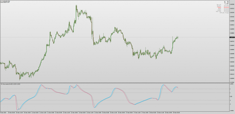 Jurik Z-Score indicator for MT4 with added Moving Average settings.png
