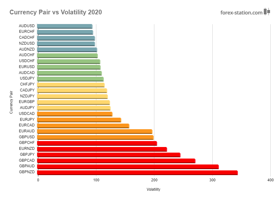When is forex most volatile