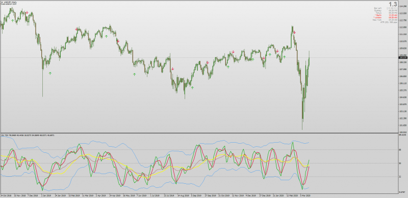 TDI III Indicator With Extra Moving Average for MT4 Non-repainting.png