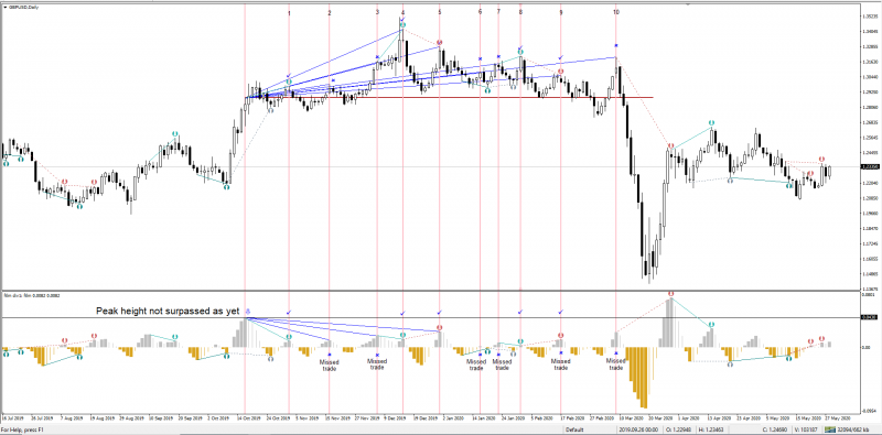GBPUSD (FTLM Div).PNG