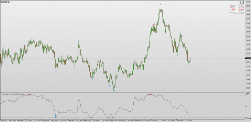 Smoothed WPR Adaptive Non-repainting indicator with MTF + Alerts & Arrows.png