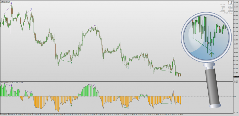 RSI Divergence Indicator MT4 with MTF & Alerts & Histogram.png