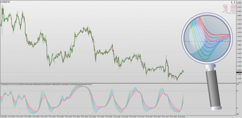 Stochastic Rainbow SHK indicator for MT4 with MTF.png