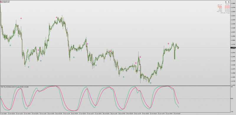TSI True Strength Index MACD indicator for MT4 Non-repainting with MTF.png