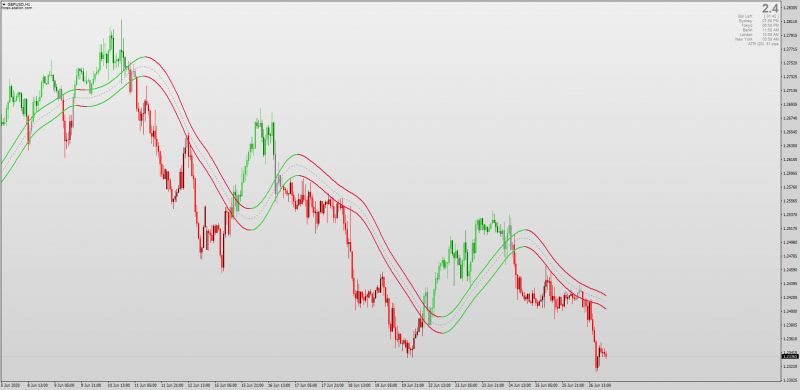 Moving Average Channel Candles indicator for MT4.png