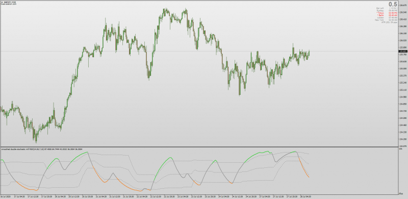 Double Stochastic RSI indicator for MT4 with Floating Levels + MTF + Arrows + Alerts.png