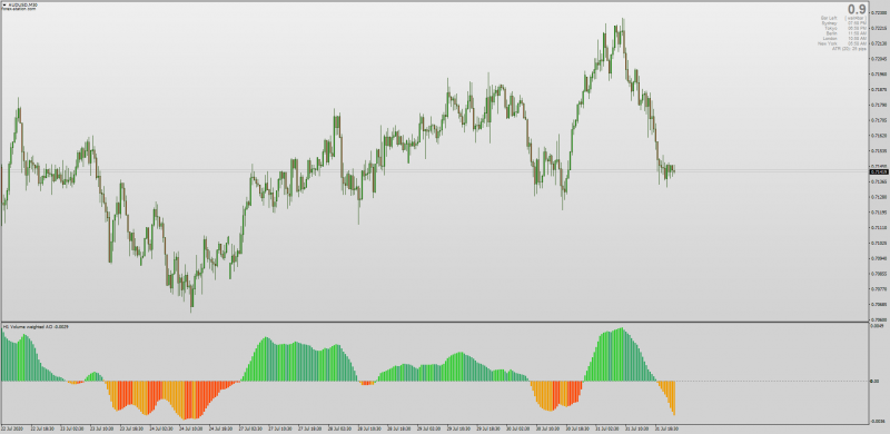 Volume Weighted Awesome Oscillator with MTF Non-repainting for MT4.png