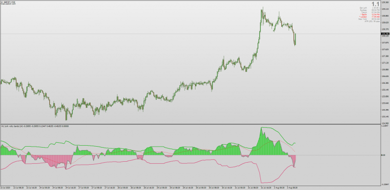 Jurik Volty Bands indicator with MTF & Histogram display for MT4.png