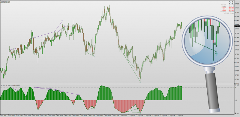 Stochastic Divergence Indicator Histogram for MT4 with MTF.png