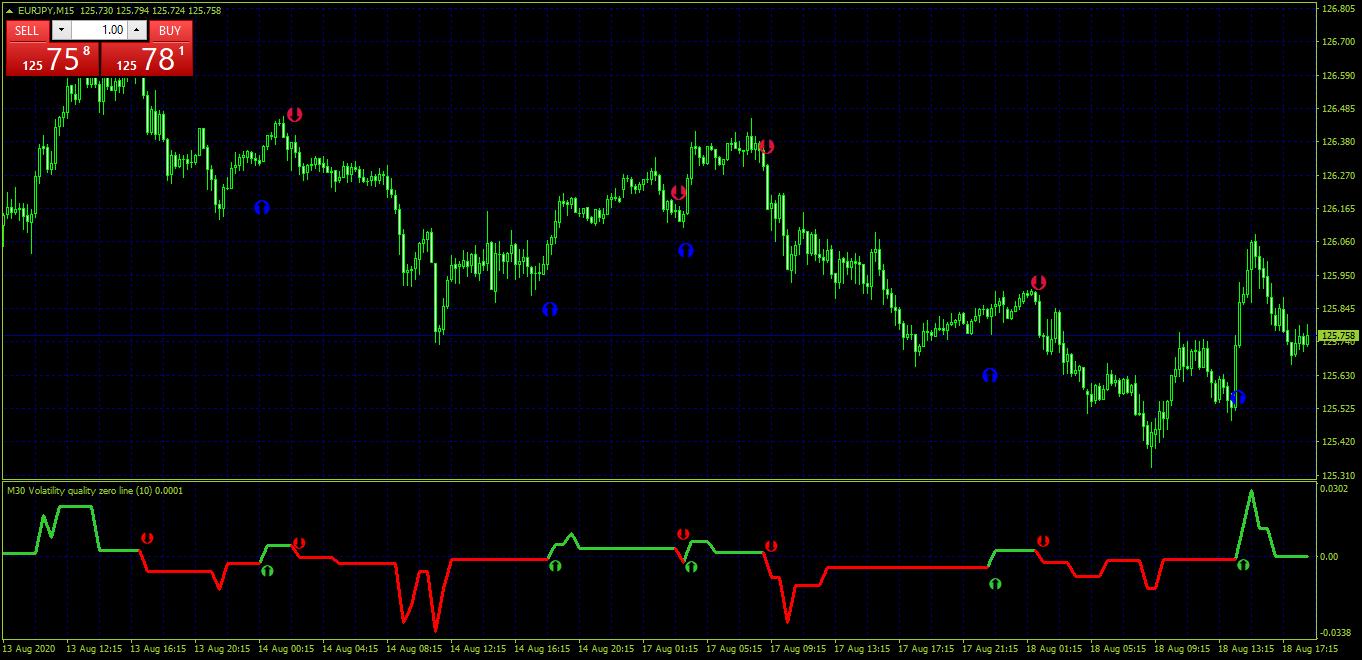 VQ - Volatility Quality Indicators MT4