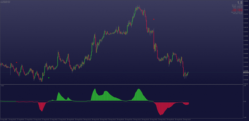 Trend Direction Force Index indicator for MT4 non-repainting with MTF 2020.png