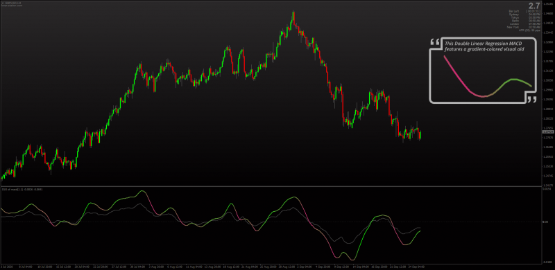 Double Linear Regression Gradient Color MACD for MT4.png