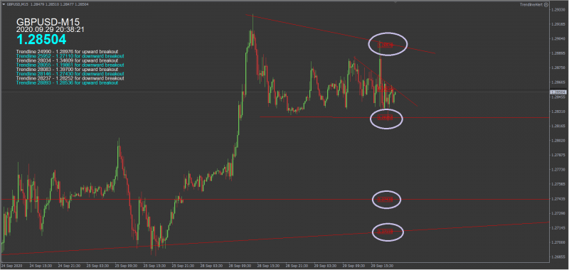 2020-09-29 19_38_26-GBPUSD,M15.png