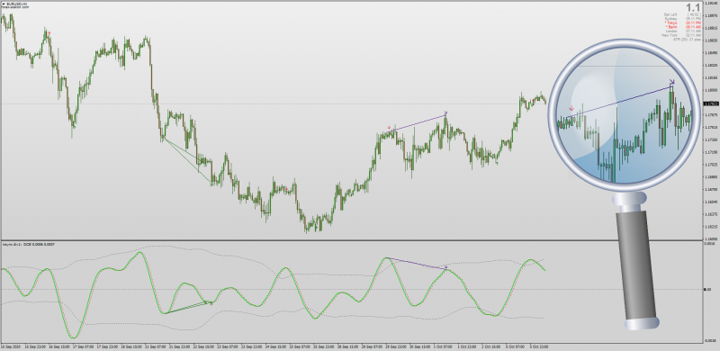 Dynamic Cycle Explorer Divergences indicator for MT4.png