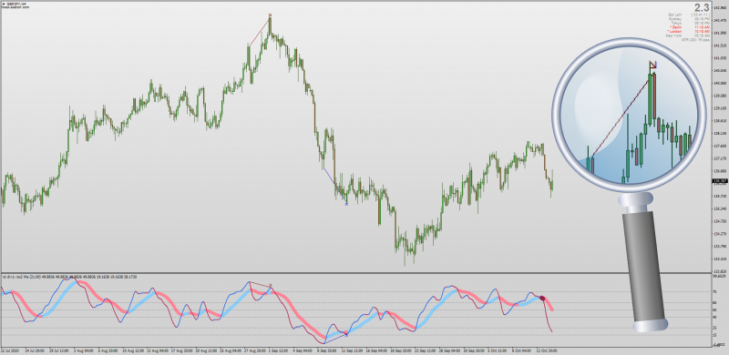 RSI MA 6 Lines indicator with Divergence for MT4.png