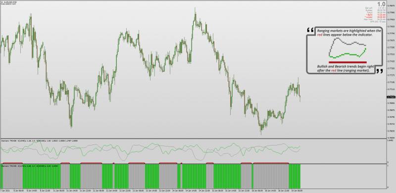 Damiani Volameter indicator set with Histogram for Range Trading MT4.png