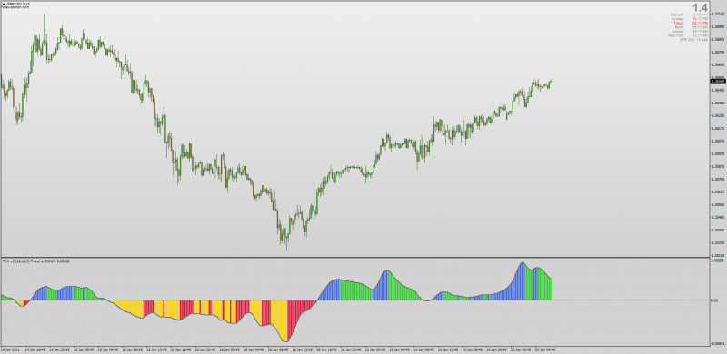 2020 Tick Volume Indicator by William Blau fixed for MT4.png