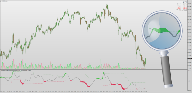 Phase Accumulation MACD with Floating Levels for MT4.png