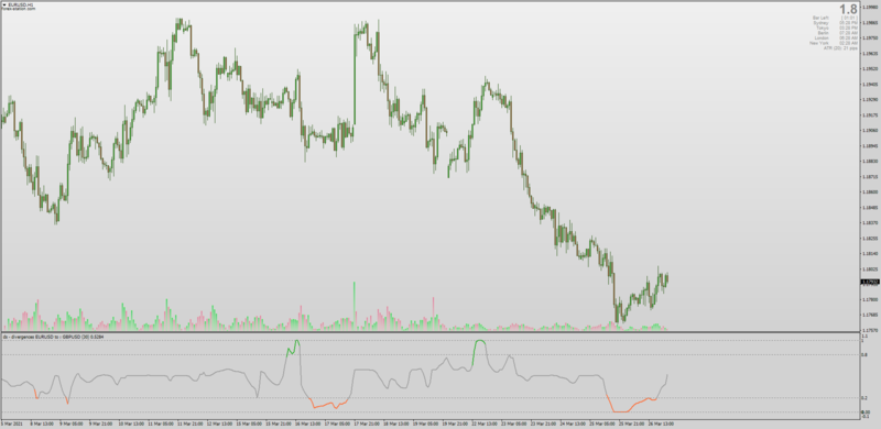 Dual Stochastic Divergences for MT4 with Alerts.png