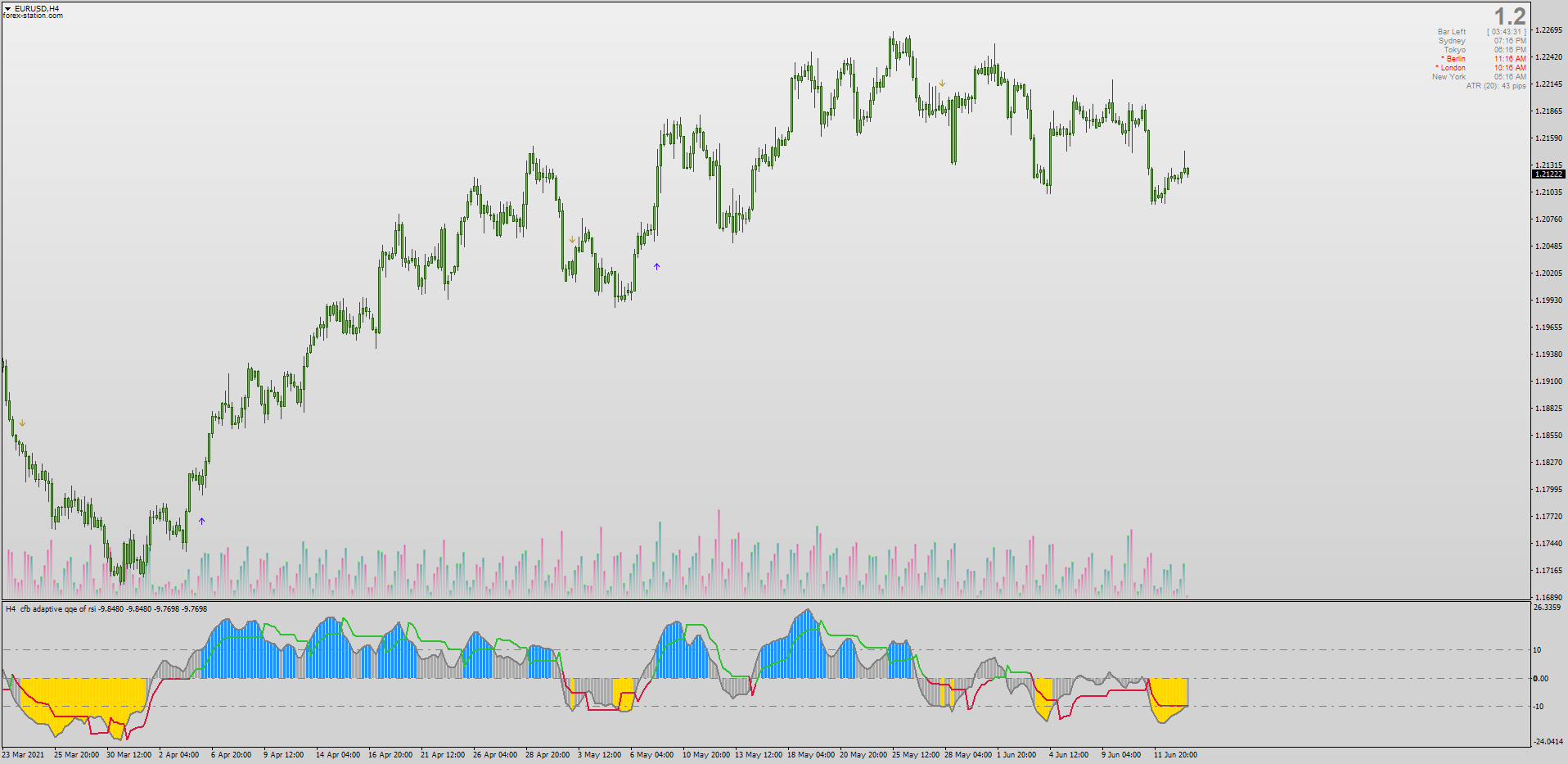 Free download of the Advanced ADX indicator by fabio77